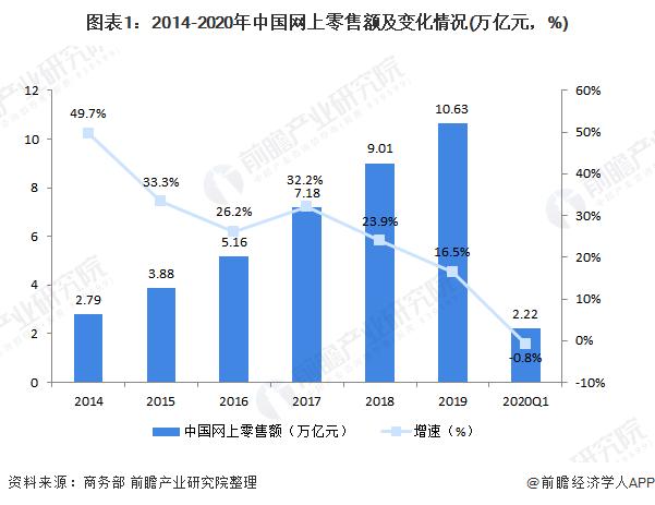 图表1:2014-2020年中国网上零售额及变化情况(万亿元,%)