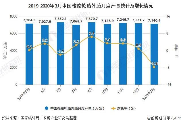 2019-2020年3月中国橡胶轮胎外胎月度产量统计及增长情况
