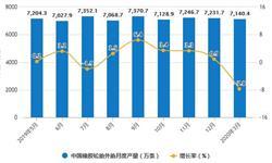 2020年1-3月中国橡胶制品行业市场分析:<em>合成橡胶</em>产量将近150万吨