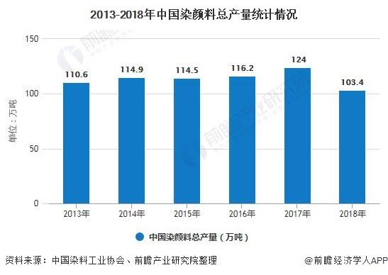 2013-2018年中国染颜料总产量统计情况