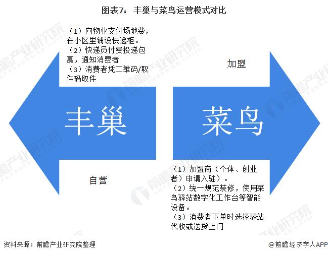图表7: 丰巢与菜鸟运营模式对比