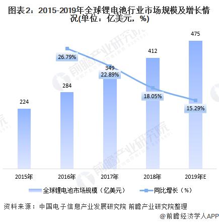 图表2:2015-2019年全球锂电池行业市场规模及增长情况(单位:亿美元,%)
