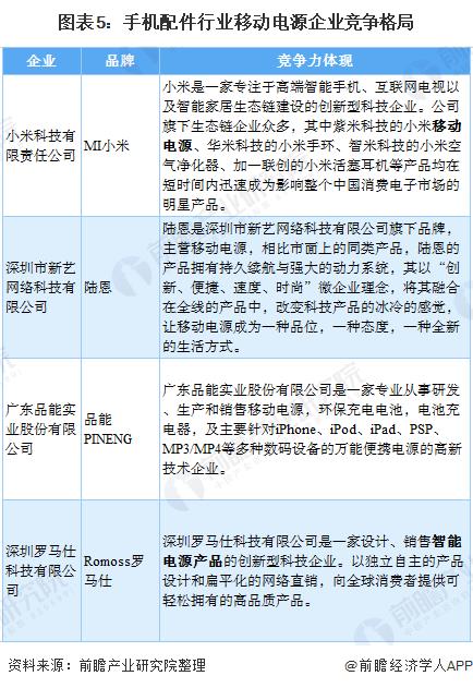 图表5:手机配件行业移动电源企业竞争格局