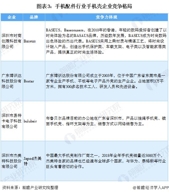 图表3:手机配件行业手机壳企业竞争格局