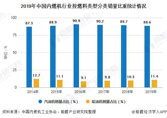 2019年中国内燃机行业按燃料类型分类销量比重统计情况