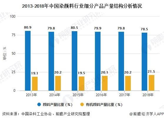 2013-2018年中国染颜料行业细分产品产量结构分析情况
