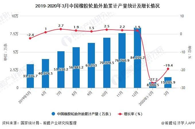 2019-2020年3月中国橡胶轮胎外胎累计产量统计及增长情况