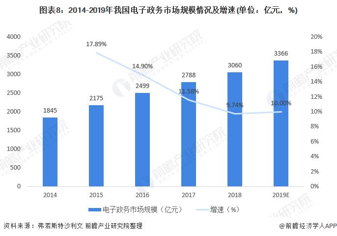 图表8:2014-2019年我国电子政务市场规模情况及增速(单位:亿元,%)