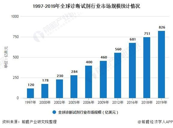 1997-2019年全球诊断试剂行业市场规模统计情况