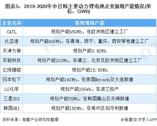 图表5:2019-2020年<font class='bjFfcClass' color='red'>中日</font>韩主要动力锂电池企业新增产能情况(单位:GWh)