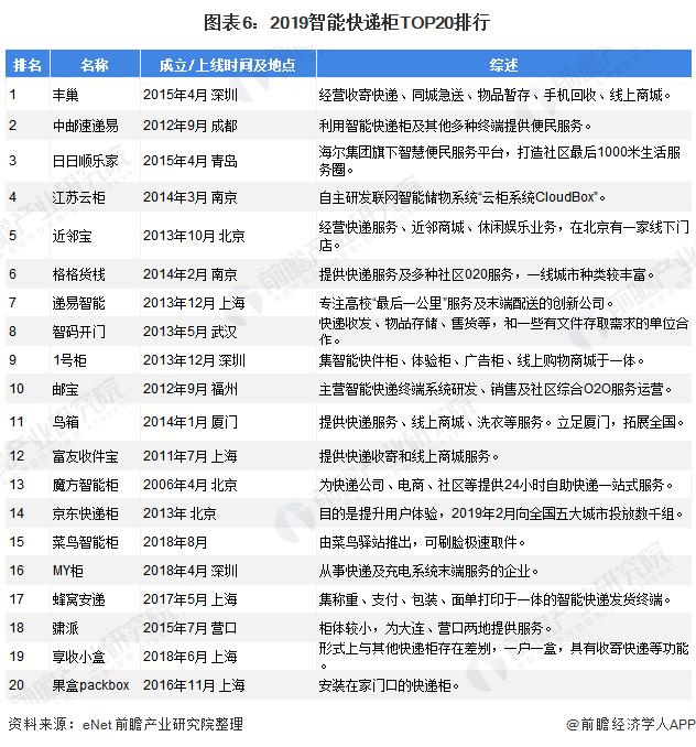 图表6:2019智能快递柜TOP20排行