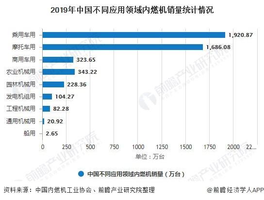 2019年中国不同应用领域内燃机销量统计情况