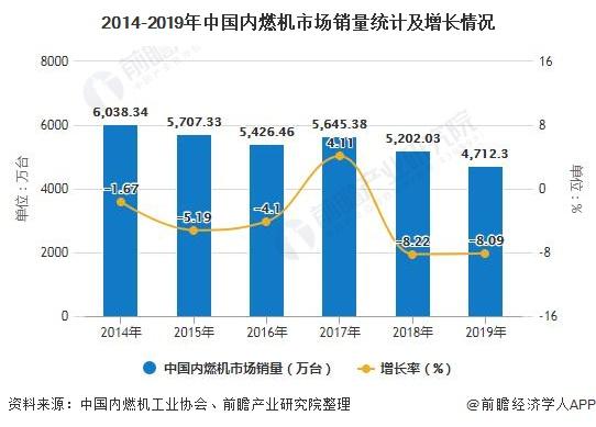 2014-2019年中国内燃机市场销量统计及增长情况