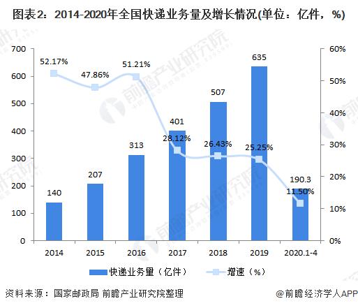 图表2:2014-2020年全国快递业务量及增长情况(单位:亿件,%)