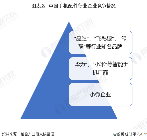 图表2:中国手机配件行业企业竞争情况