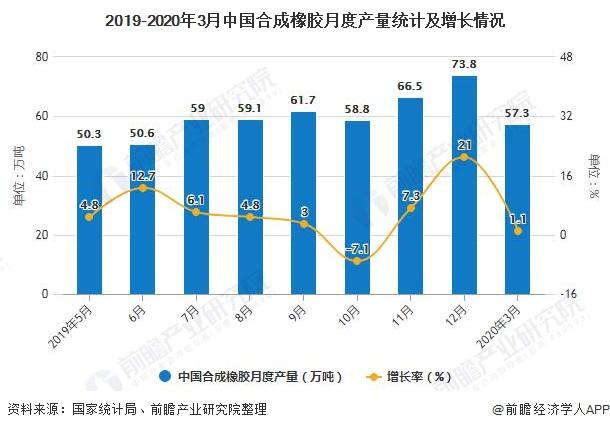 2019-2020年3月中国合成橡胶月度产量统计及增长情况