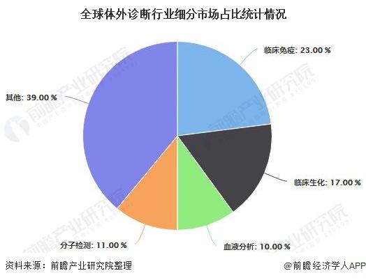 全球体外诊断行业细分市场占比统计情况