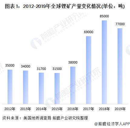 图表1:2012-2019年全球锂矿产量变化情况(单位:吨)