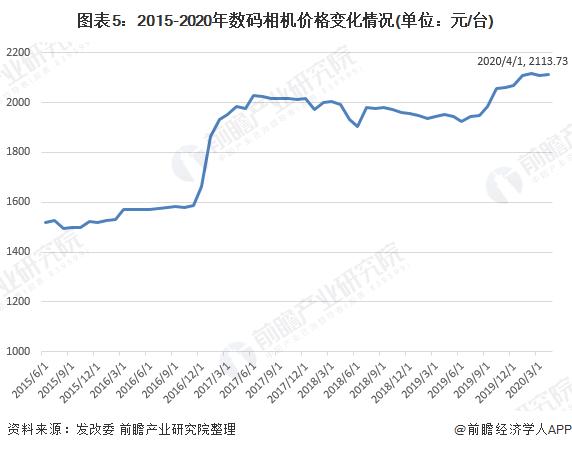 图表5:2015-2020年数码相机价格变化情况(单位:元/台)