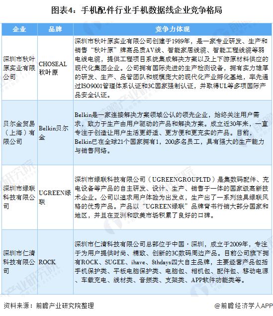 图表4:手机配件行业手机数据线企业竞争格局