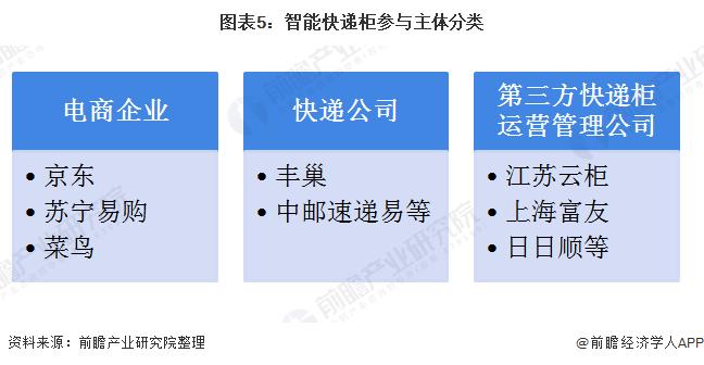 图表5:智能快递柜参与主体分类
