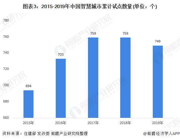 图表3:2015-2019年中国智慧城市累计试点数量(单位:个)