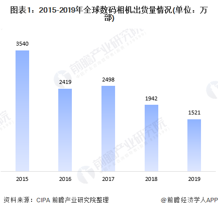 图表1:2015-2019年全球数码相机出货量情况(单位:万部)