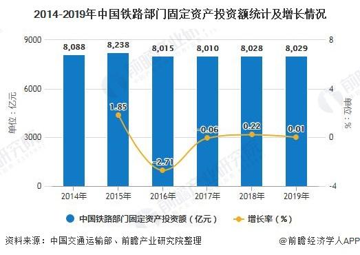 2014-2019年中国铁路部门固定资产投资额统计及增长情况