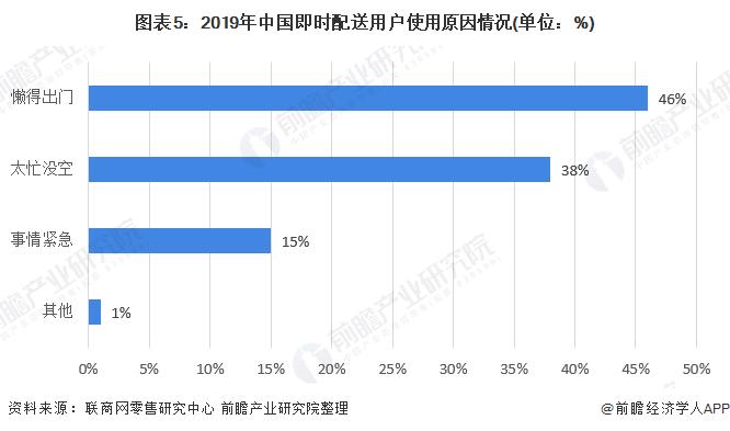 图表5:2019年中国即时配送用户使用原因情况(单位:%)