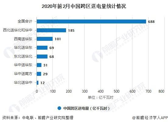 2020年前2月中国跨区送电量统计情况
