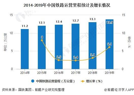 2014-2019年中国铁路运营里程统计及增长情况