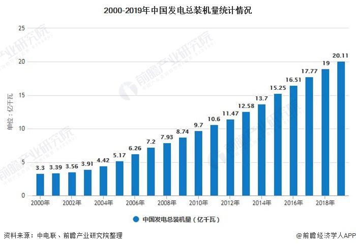 2000-2019年中国发电总装机量统计情况