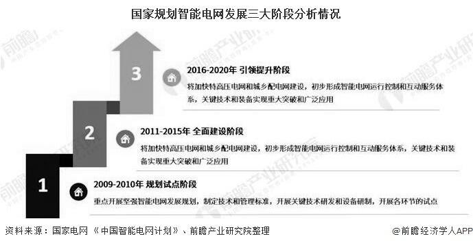 国家规划智能电网发展三大阶段分析情况