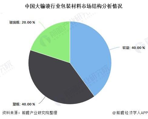 中国大输液行业包装材料市场结构分析情况