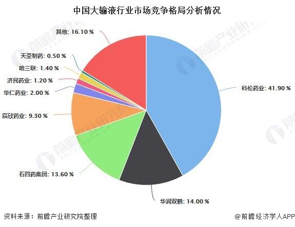 中国大输液行业市场竞争格局分析情况
