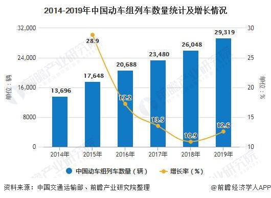 2014-2019年中国动车组列车数量统计及增长情况