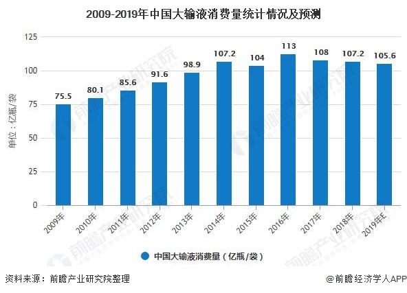 2009-2019年中国大输液消费量统计情况及预测