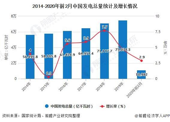 2014-2020年前2月中国发电总量统计及增长情况