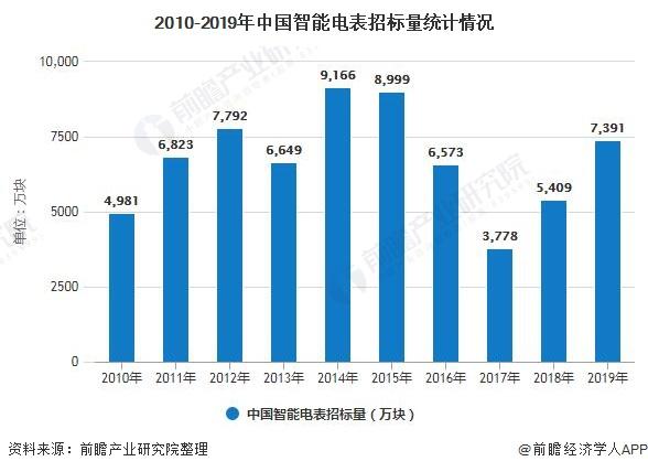 2010-2019年中国智能电表招标量统计情况