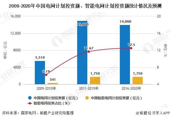 2009-2020年中国电网计划投资额、智能电网计划投资额统计情况及预测