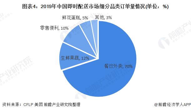 图表4:2019年中国即时配送市场细分品类订单量情况(单位:%)