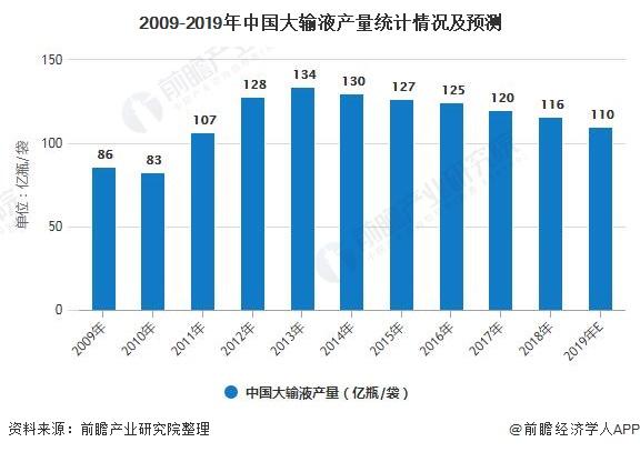2009-2019年中国大输液产量统计情况及预测