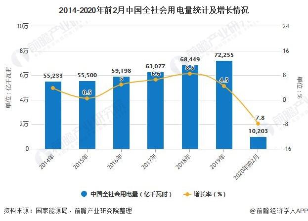2014-2020年前2月中国全社会用电量统计及增长情况