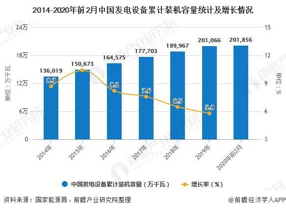 2014-2020年前2月中国发电设备累计装机容量统计及增长情况