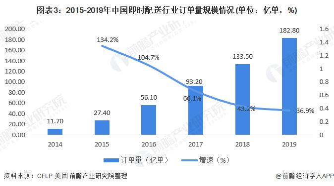 图表3:2015-2019年中国即时配送行业订单量规模情况(单位:亿单,%)