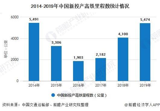 2014-2019年中国新投产高铁里程数统计情况