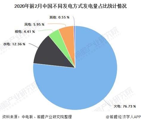 2020年前2月中国不同发电方式发电量占比统计情况