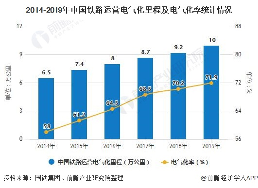 2014-2019年中国铁路运营电气化里程及电气化率统计情况