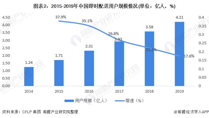 图表2:2015-2019年中国即时配送用户规模情况(单位:亿人,%)