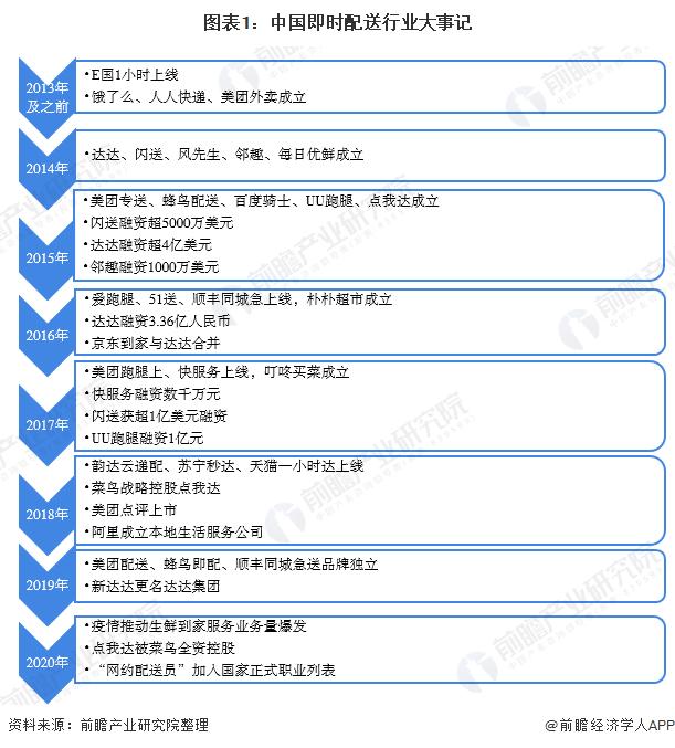 图表1:中国即时配送行业大事记
